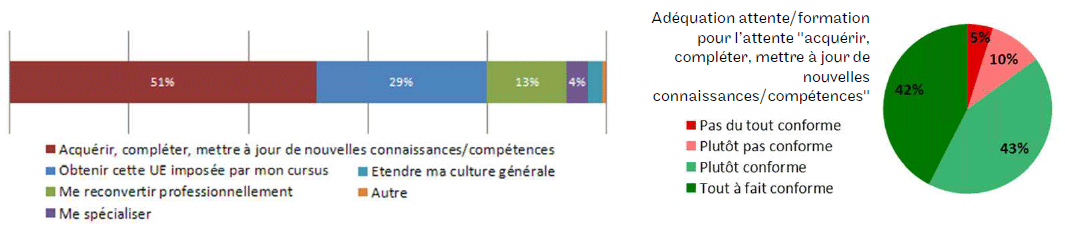 1 % des inscriptions ont été prises pour approfondir des pratiques professionnelles et les enseignements pris dans cet objectif ont répondu à cette attente